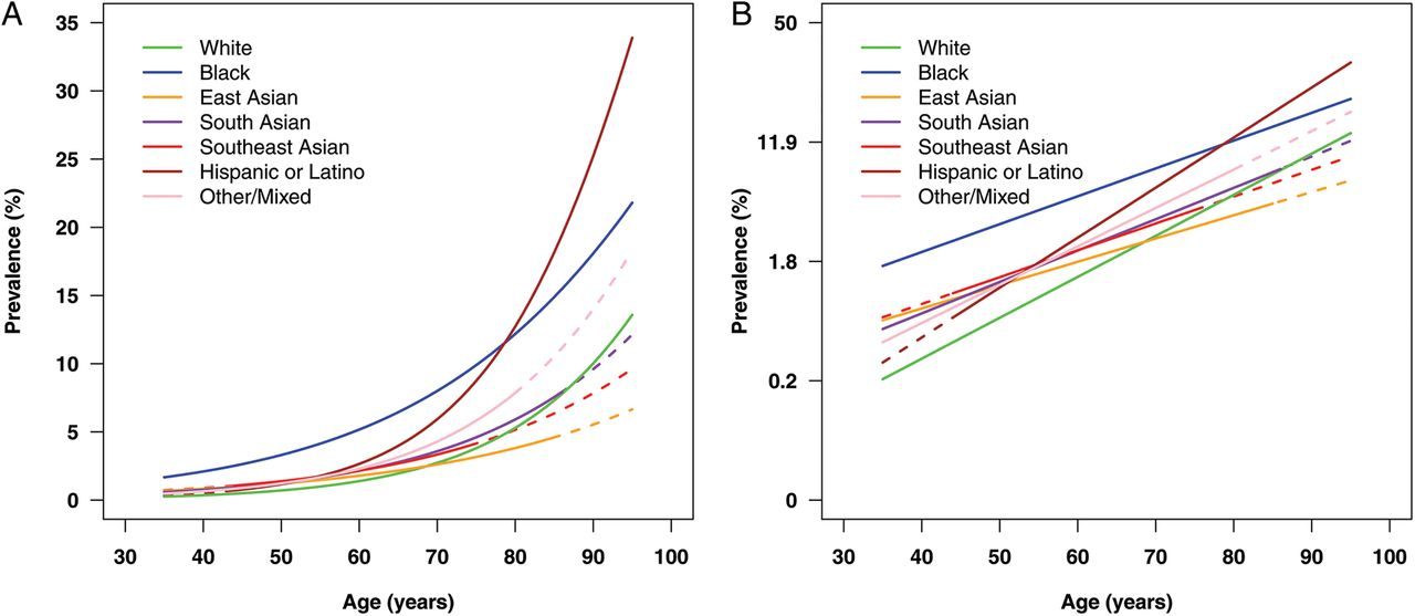 global variations and time trends in the prevalence of