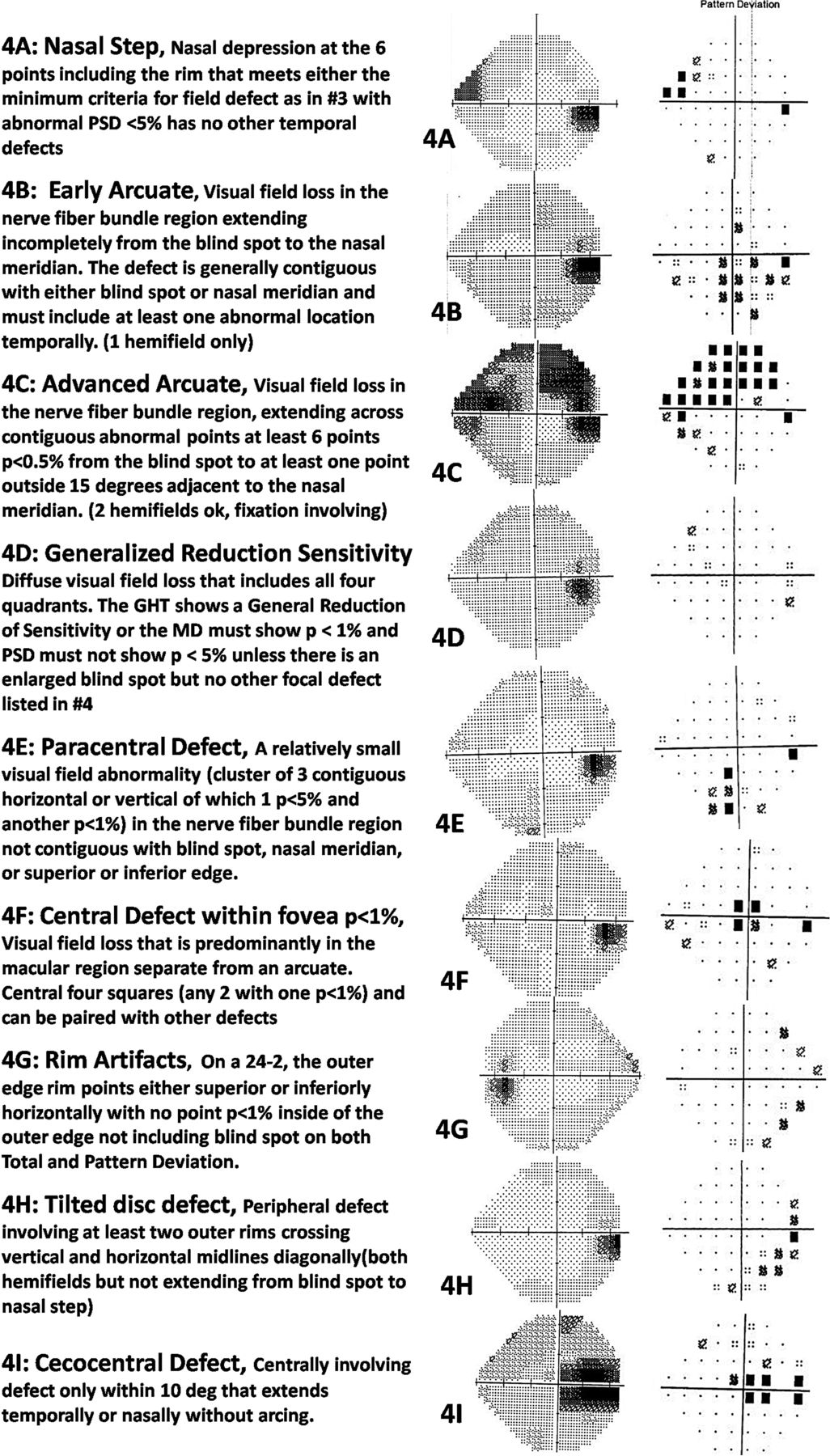 Visual Field Defect Classification In The Zhongshan -2605