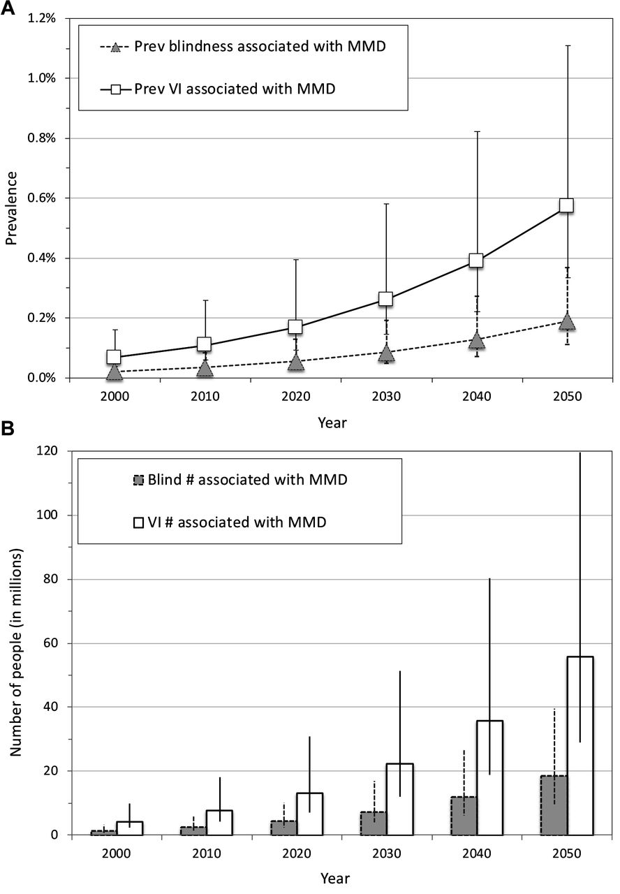Global Prevalence Of Visual Impairment Associated With Myopic Envelopedetectorcircuit01svg Download Figure
