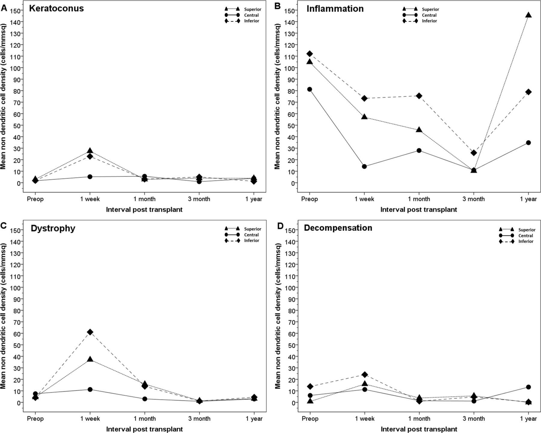 Longitudinal changes in corneal leucocyte density in vivo following