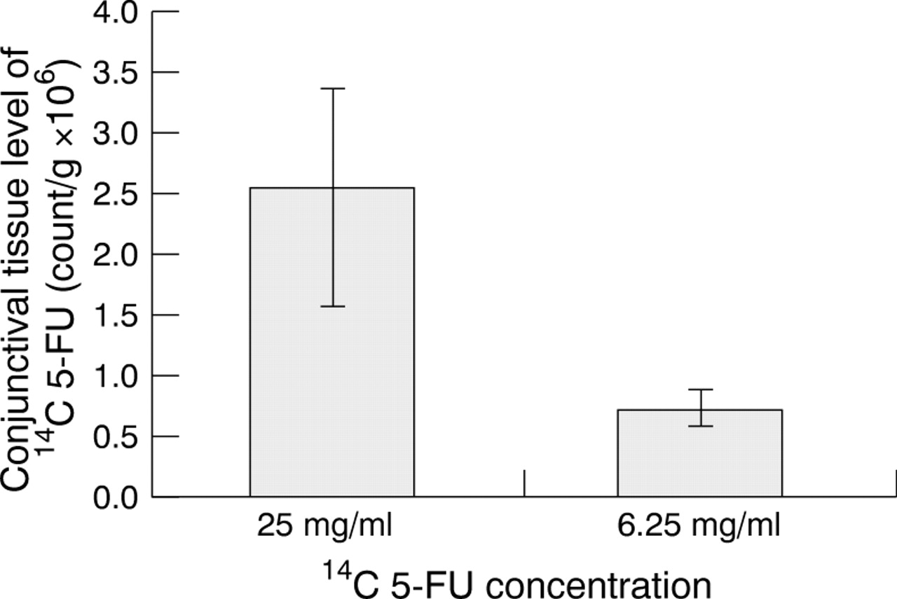 Fluorouracil Vial