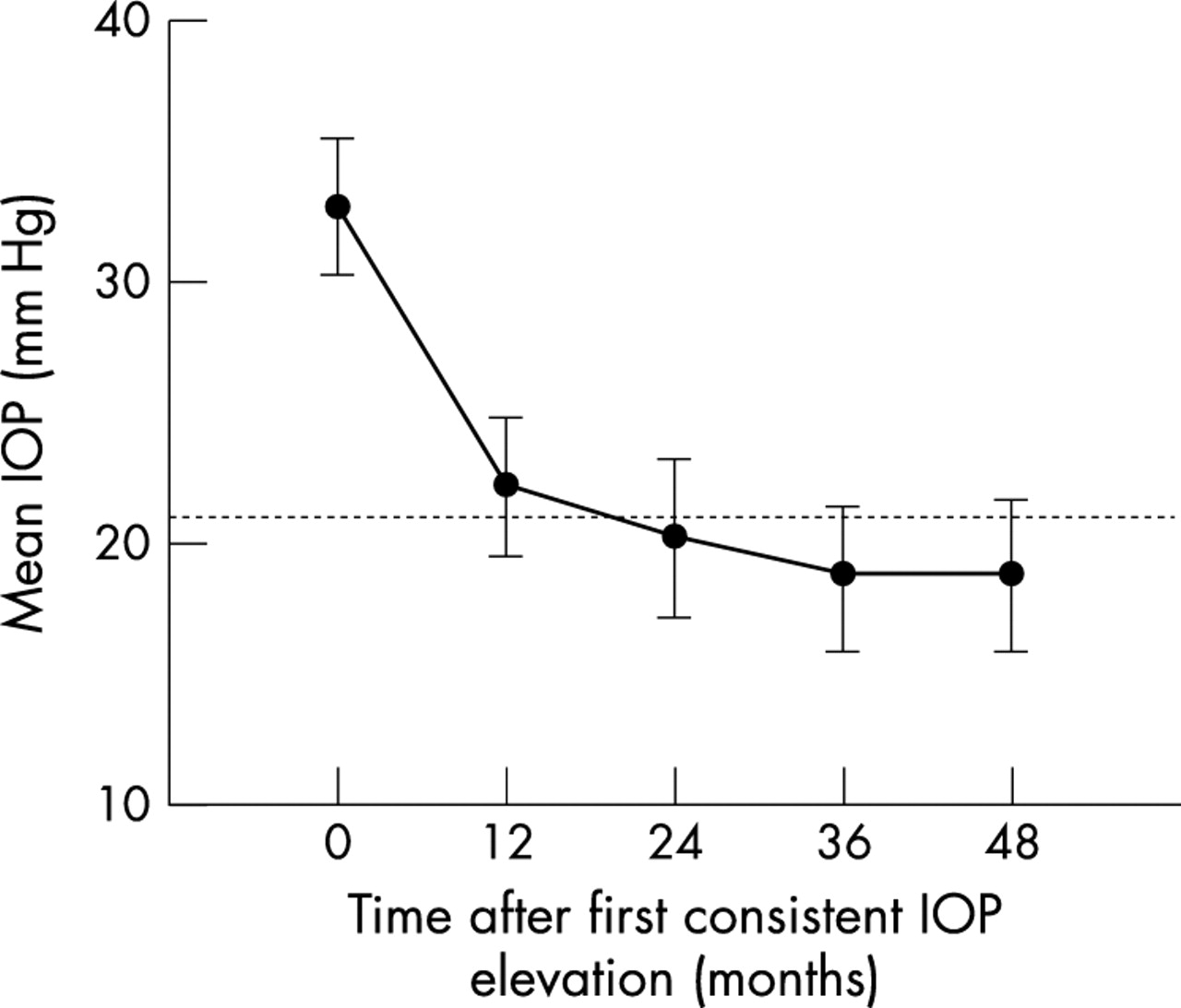 Long term outcome of secondary glaucoma following