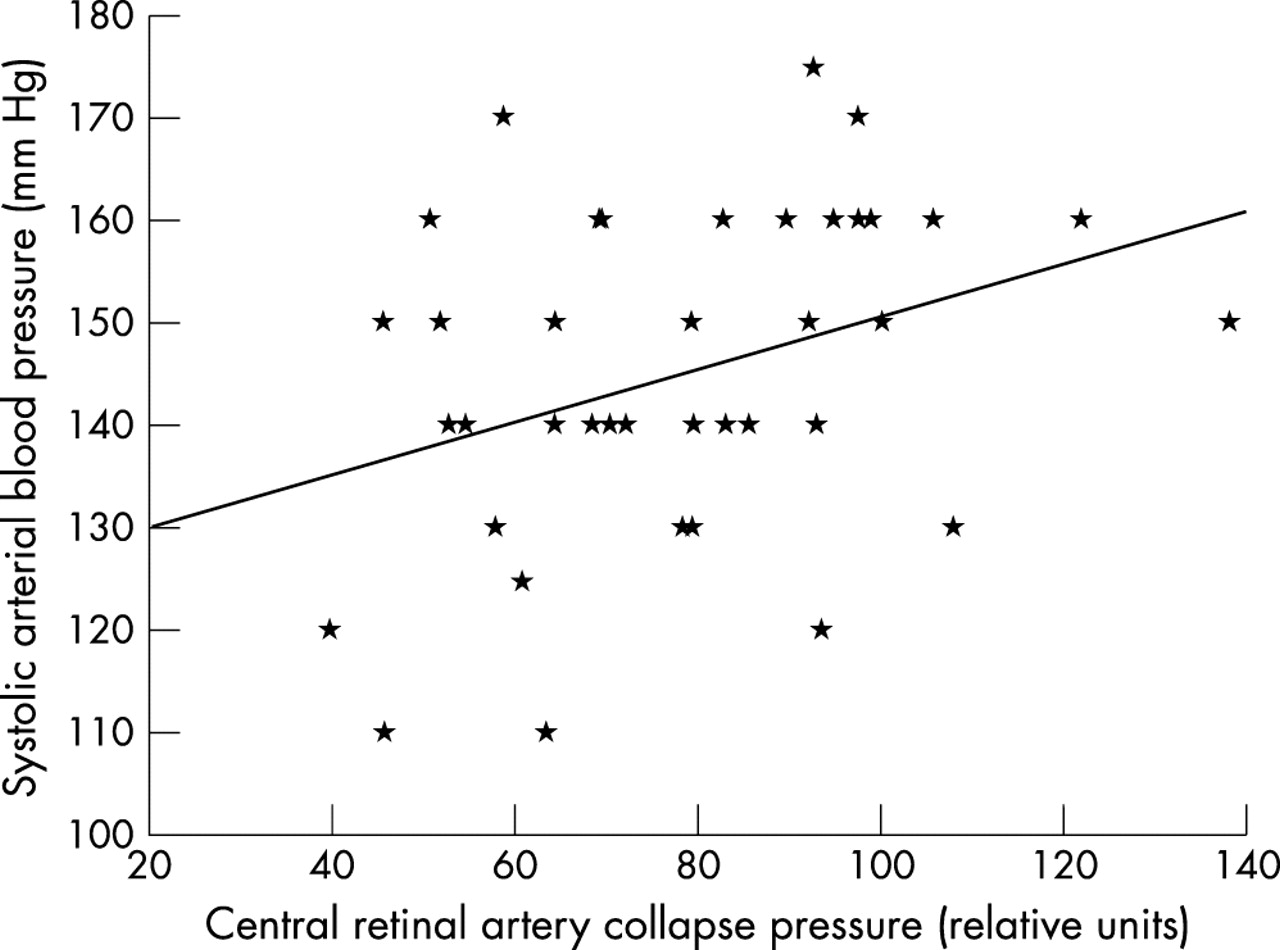 Ophthalmodynamometric determination of the central retinal vessel ...