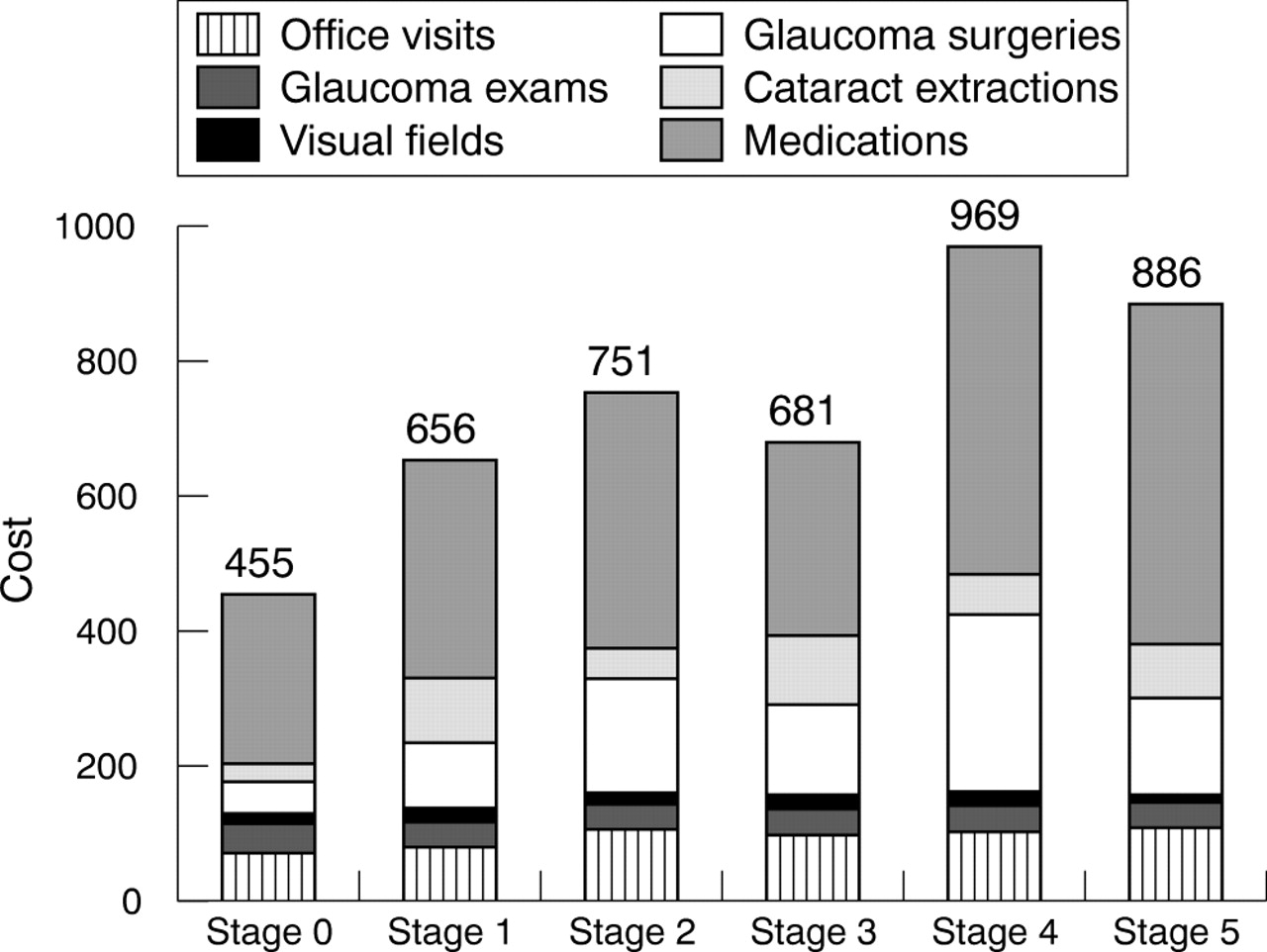 an analysis of symptoms and treatment for glaucoma in the united kingdom Timolol in glaucoma: an analysis based on the united kingdom general practitioner research database has already been applied to glaucoma treatment and the.