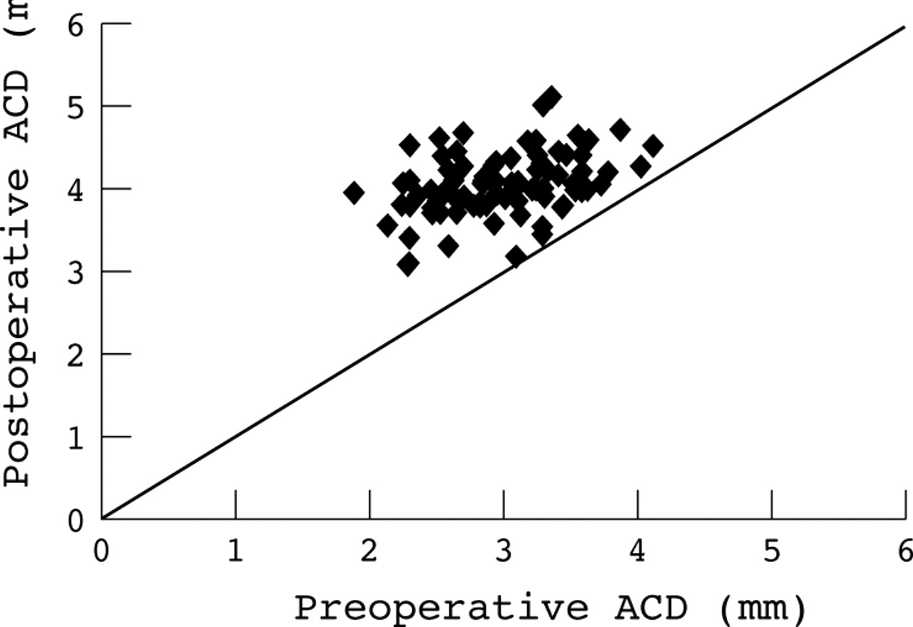 A novel index for predicting intraocular pressure reduction