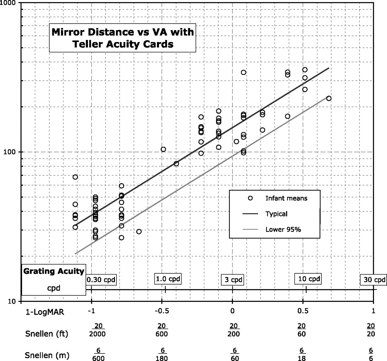The 'mirror Test' For Estimating Visual Acuity In Infants