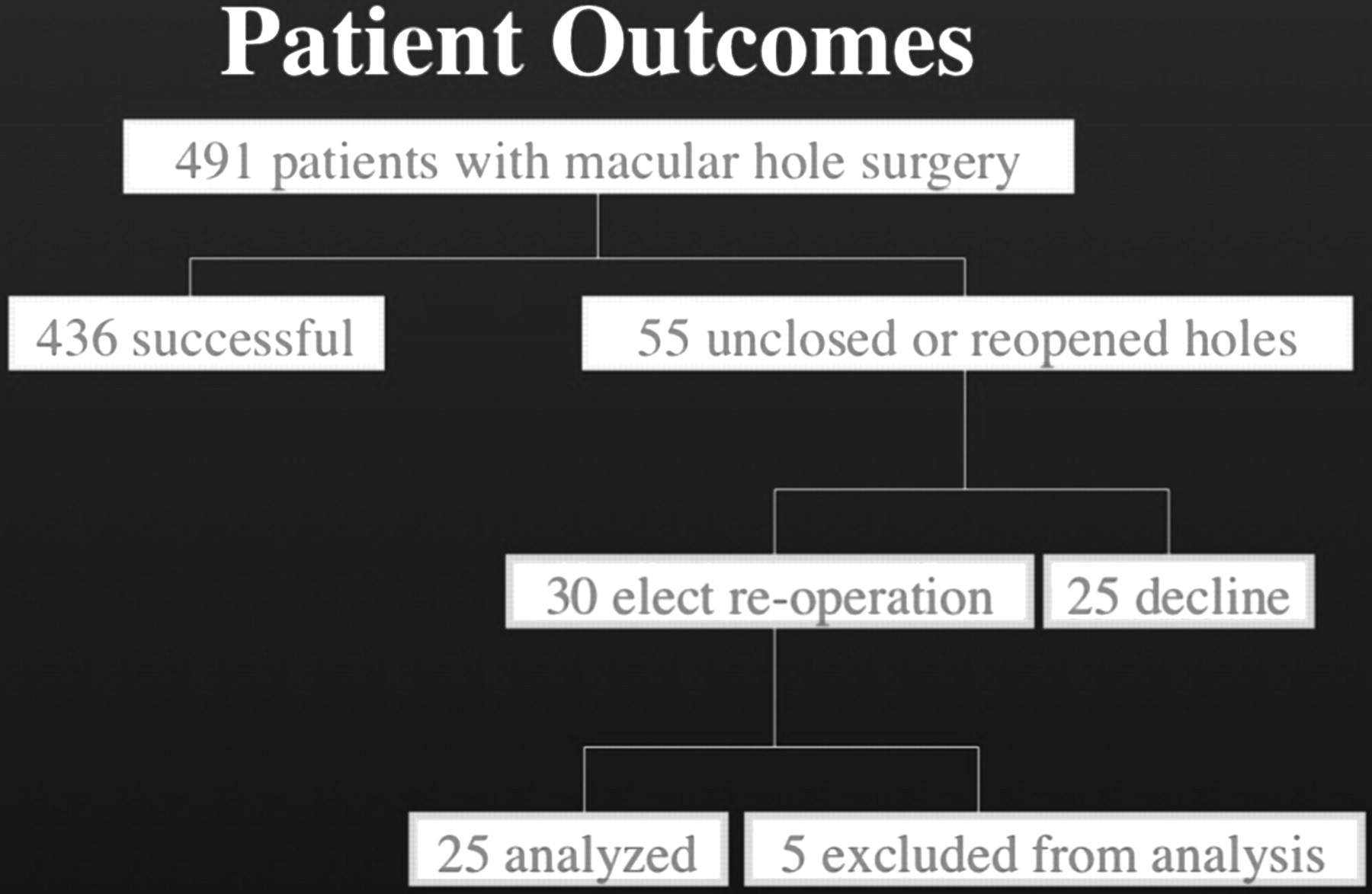 Re-operation of idiopathic full-thickness macular holes