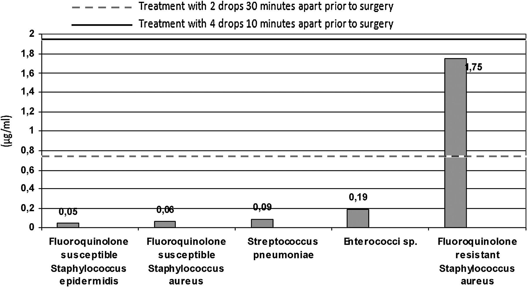 Ophthalmic penetration of moxifloxacin