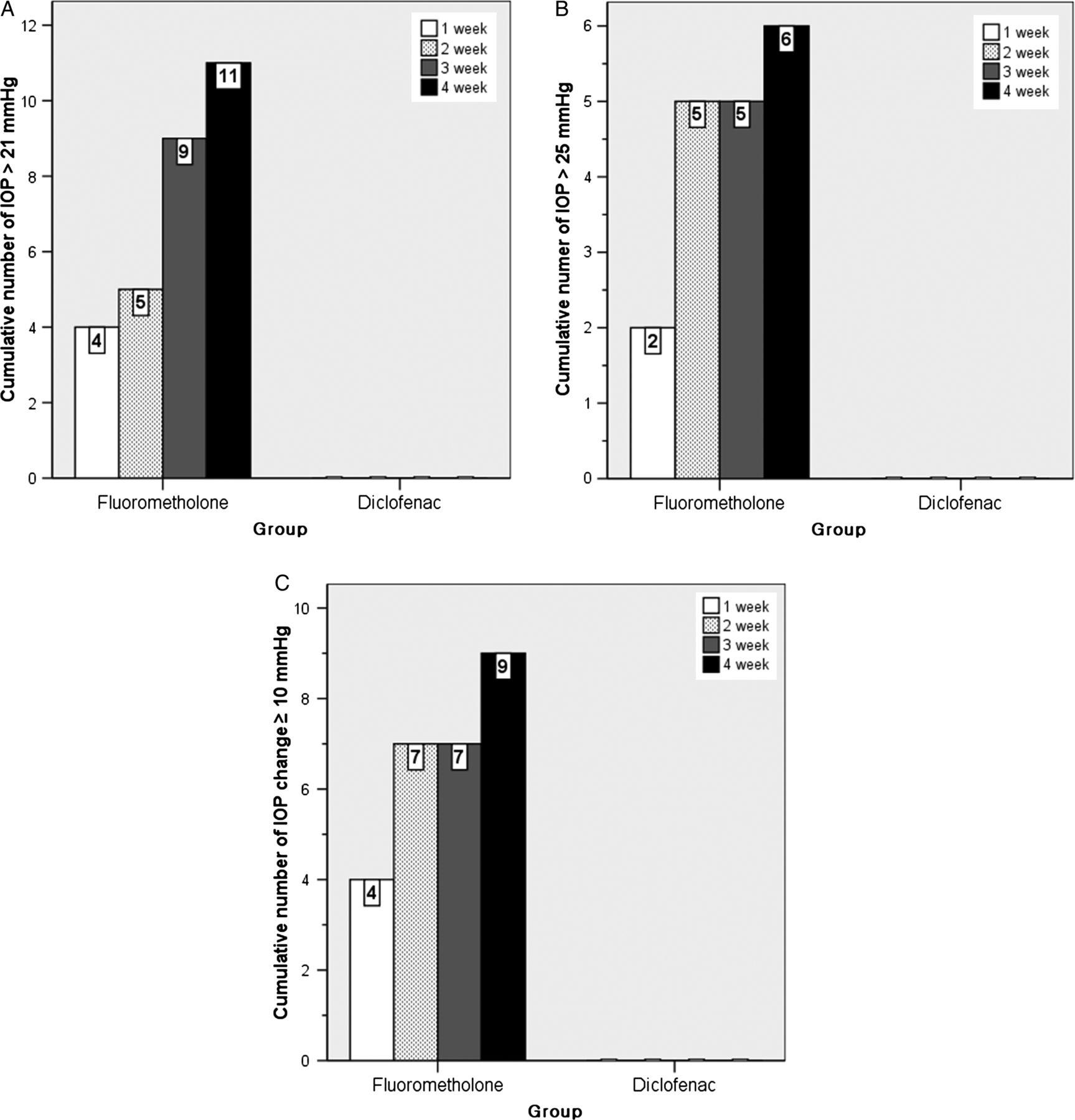 Diclofenac versus fluorometholone after strabismus surgery