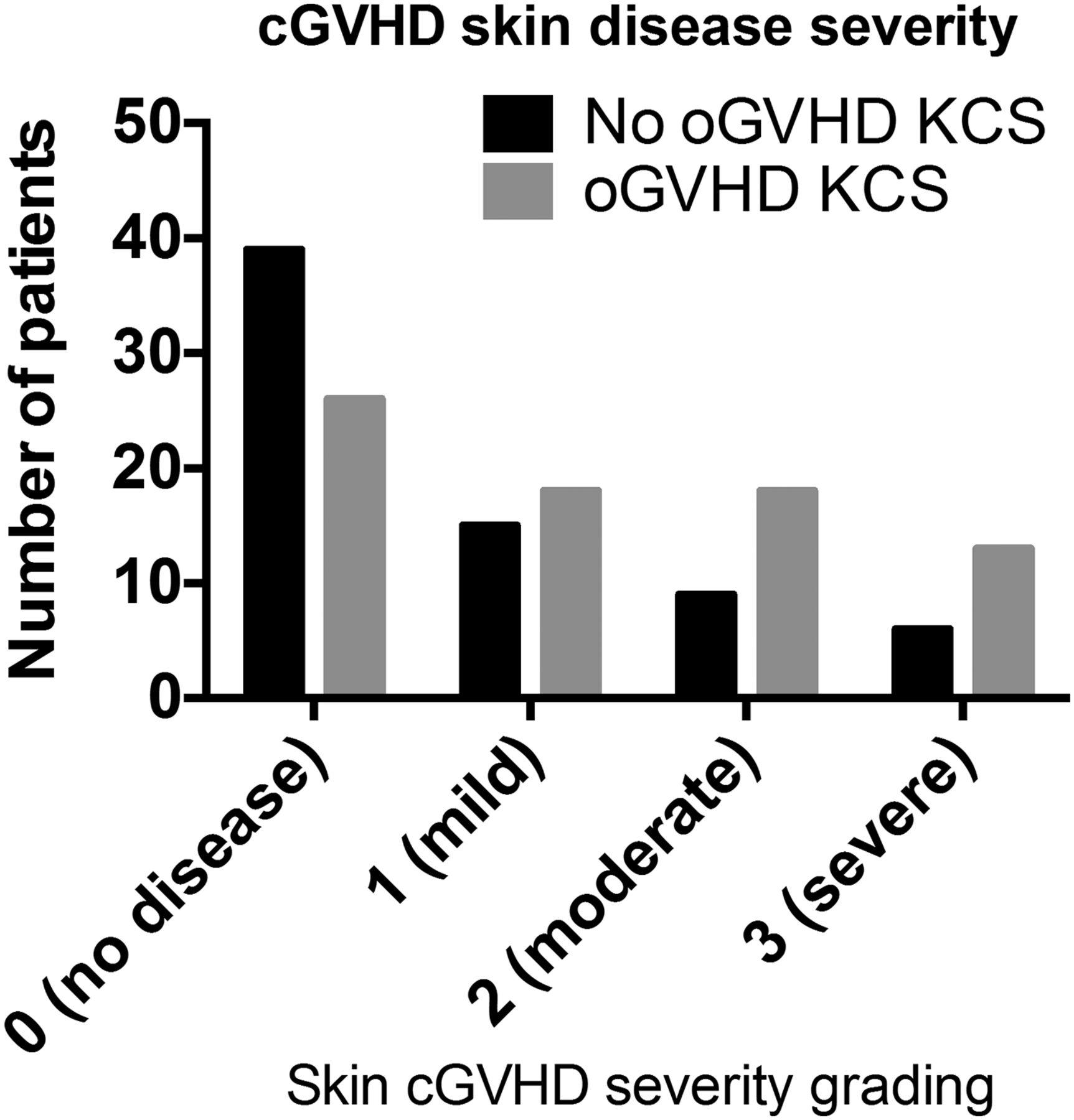 Risk Factors For The Development Of Ocular Graft Versus Host Disease Skun Female Medium 5 X 14 Mm Download Figure
