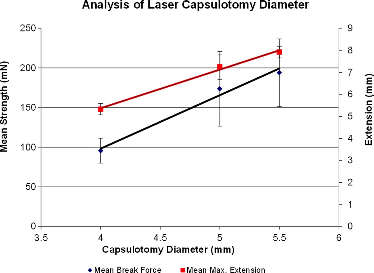 Defining The Ideal Femtosecond Laser Capsulotomy British Journal Cantilever Diagram Registration To Strength Pdf Download Figure