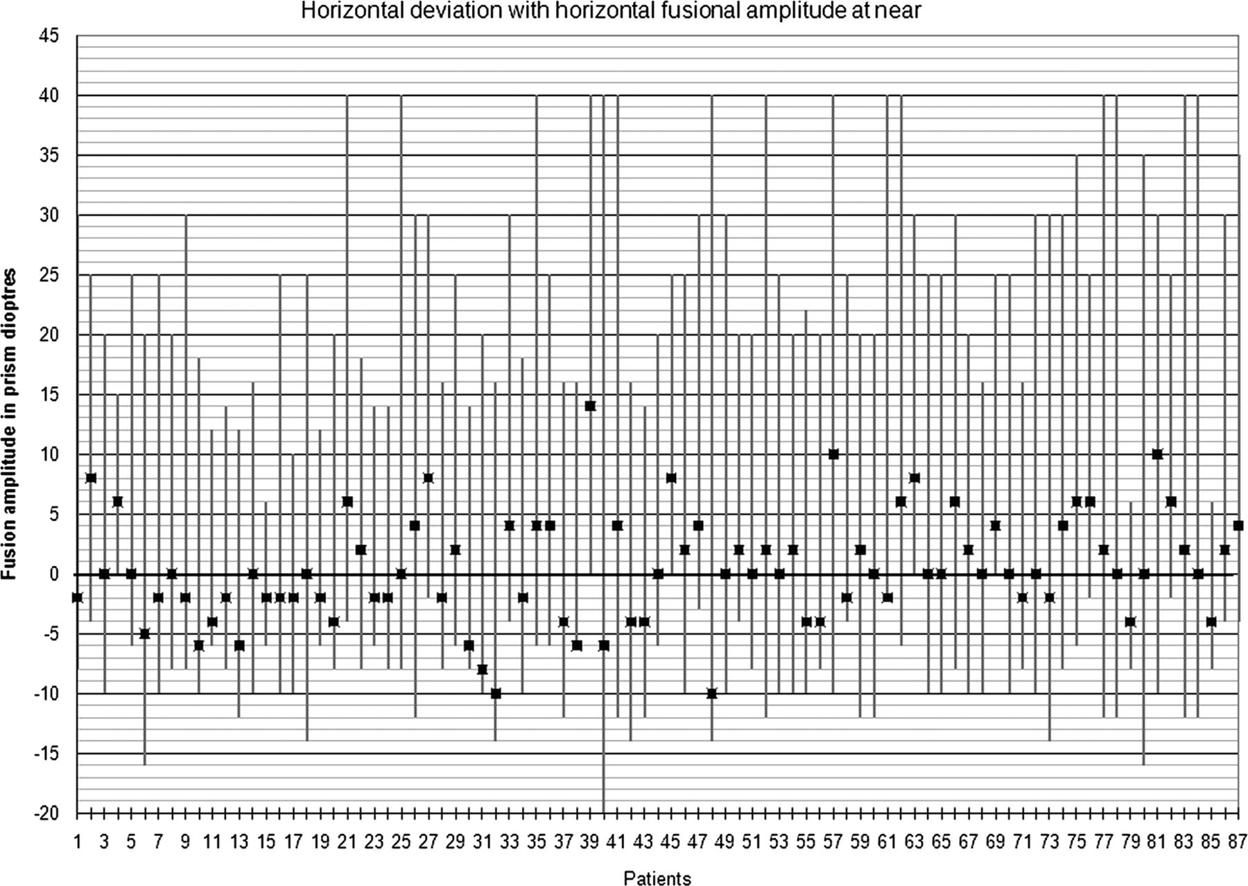 Distance esotropia in the elderly | British Journal of