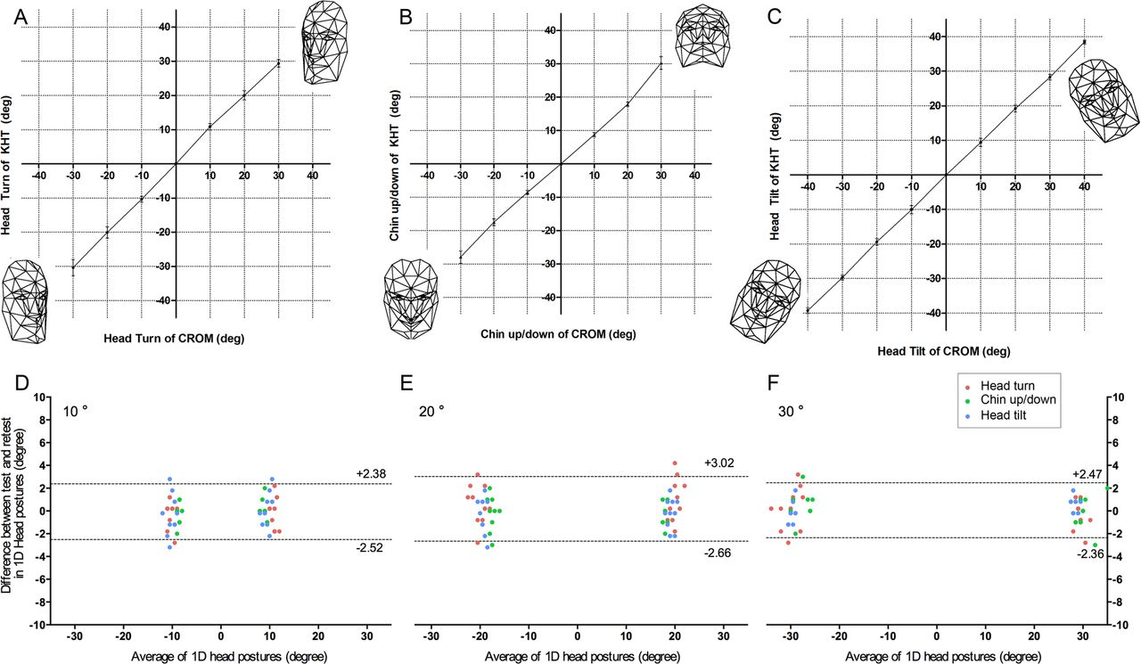 validity and reliability of head posture measurement using figure