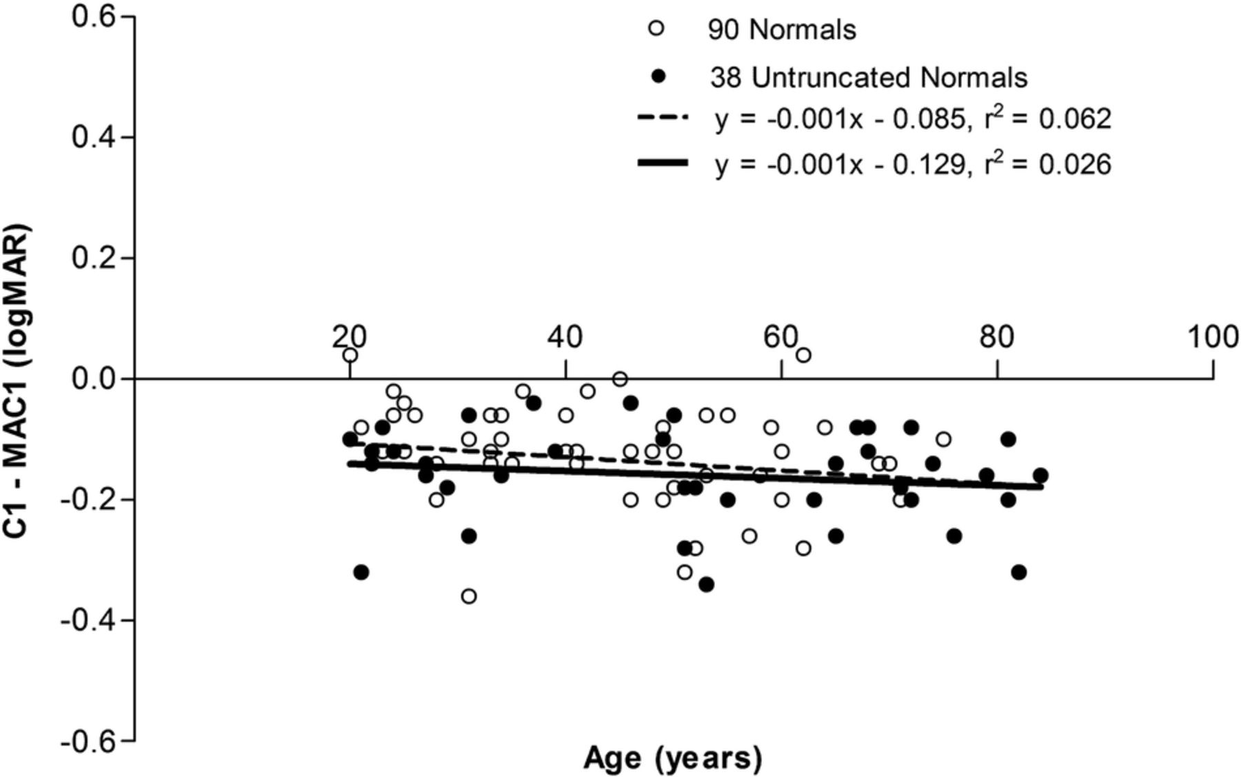 Visual acuity loss in patients with age related macular download figure geenschuldenfo Gallery