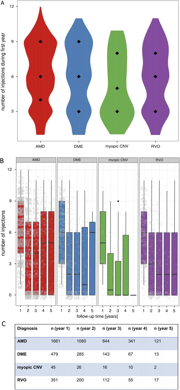 Five-year visual acuity outcomes and injection patterns in patients