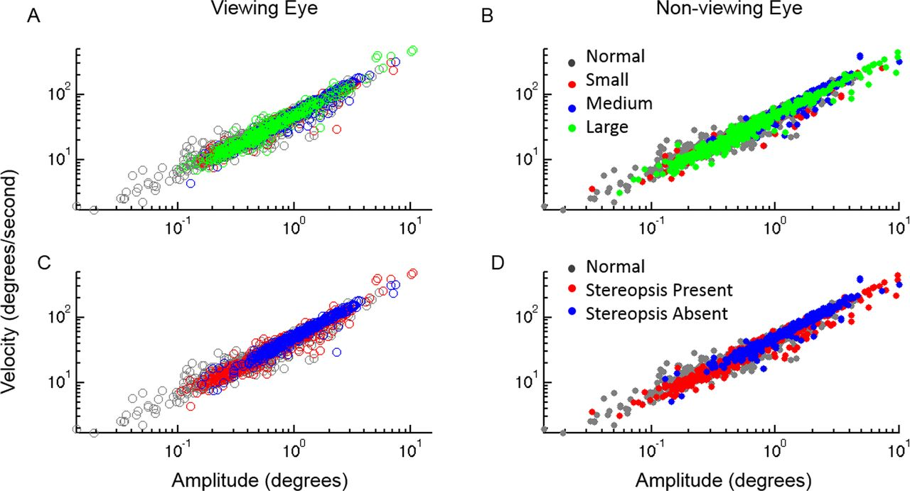 Abnormal fixational eye movements in strabismus | British Journal of
