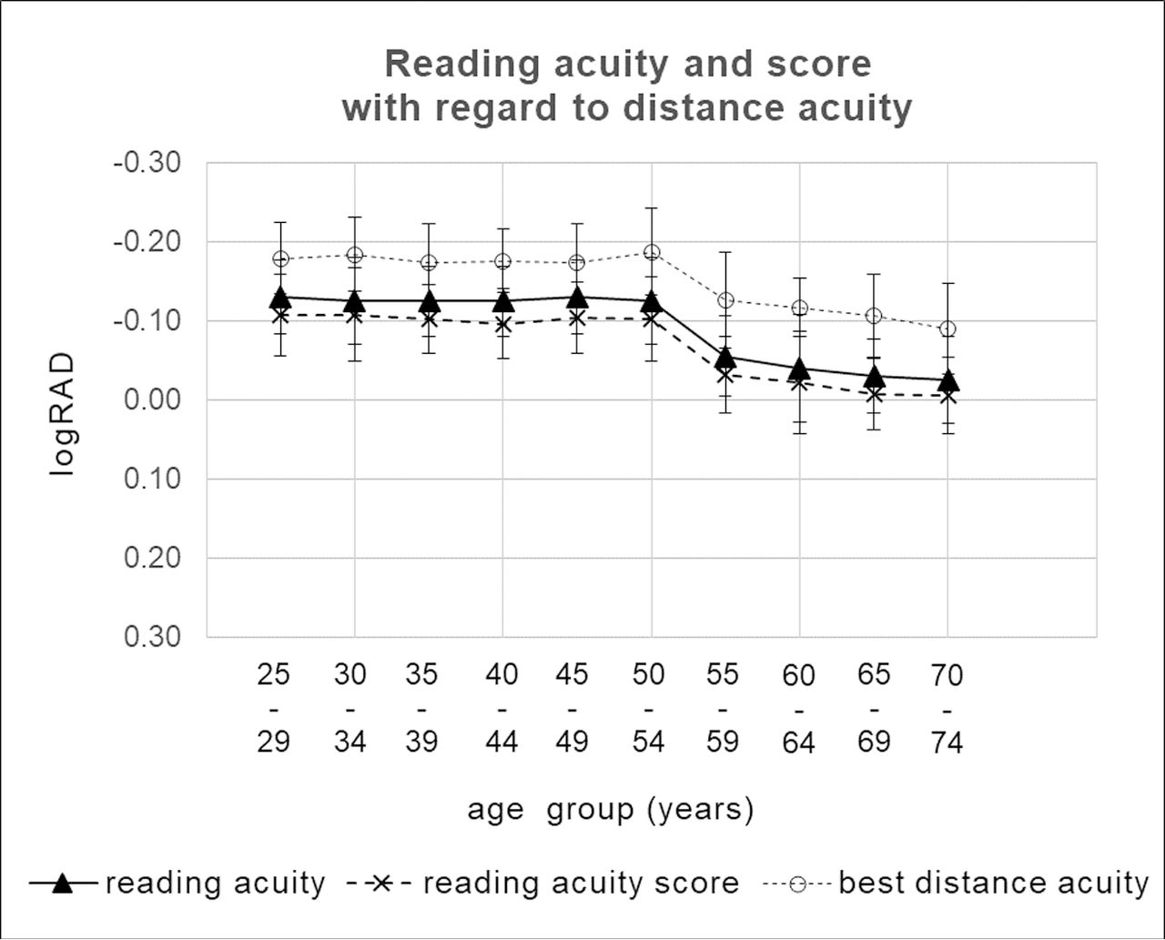 Age-related changes in baseline reading acuity and speed as