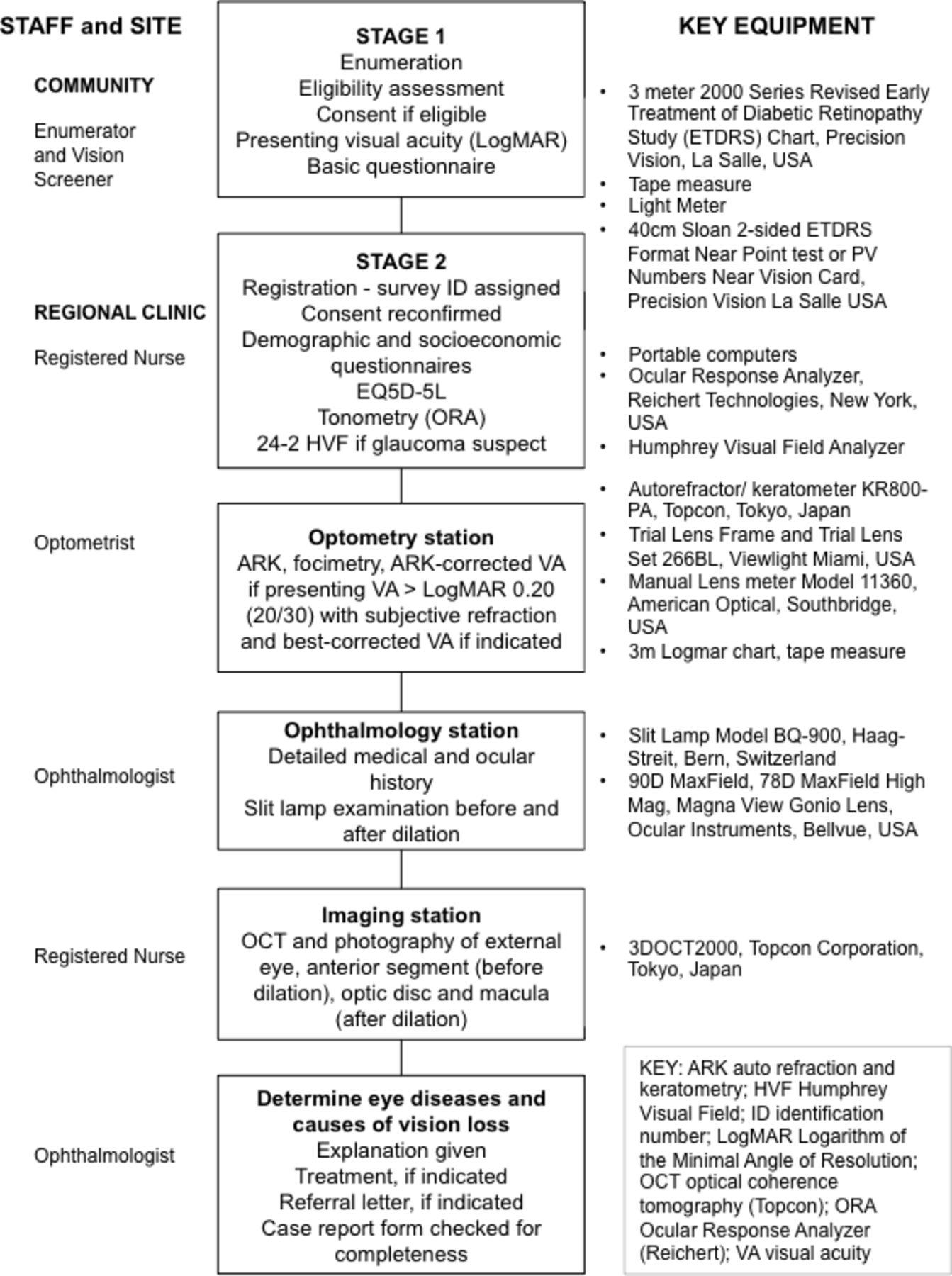 National Eye Survey of Trinidad and Tobago (NESTT): prevalence